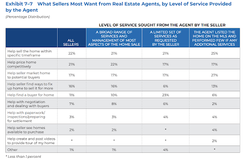 what does a listing agent do